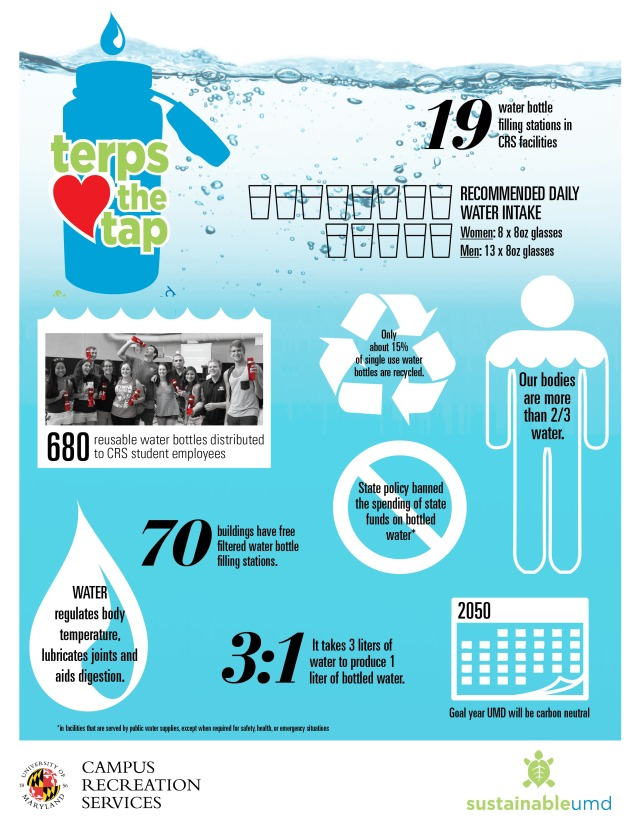 CRS Water bottle infographic (7)